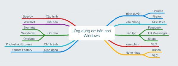Mời chia sẻ những ứng dụng cơ bản dành cho Windows