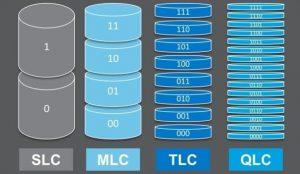 TÌM HIỂU VỀ CÁC LOẠI Ổ CỨNG SSD – SSD GIÁ RẺ LIỆU CÓ ĐÁNG TIN CẬY?
