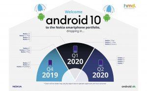 Chi tiết thời gian cập nhật Android 10 cho các máy Nokia: hỗ trợ từ đời máy 2018