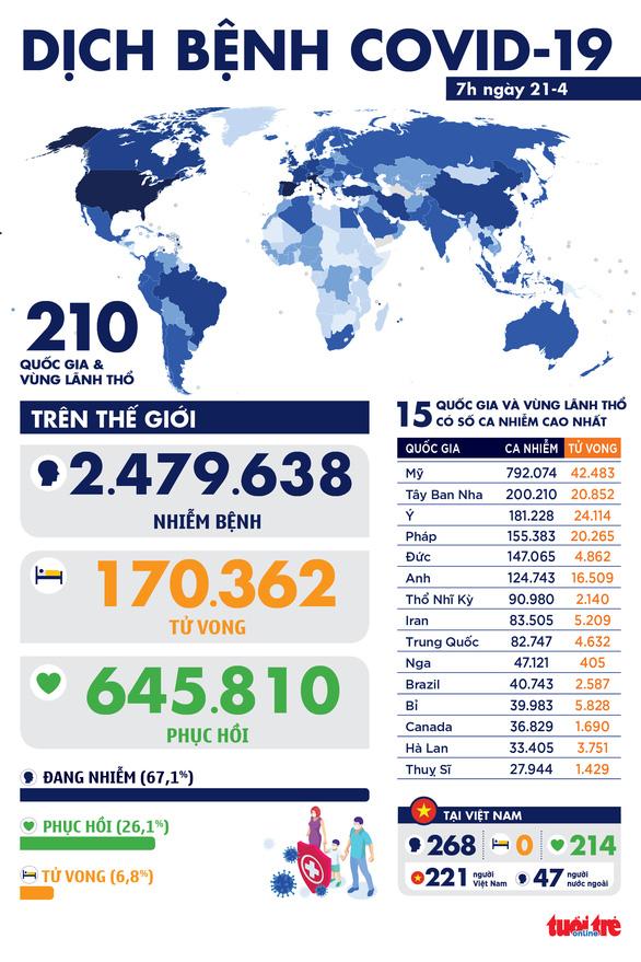 Cập nhật tình hình Dịch COVID-19 sáng 21-4: Việt Nam 5 ngày không có ca mới, 4 nước có hơn 20.000 ca tử vong