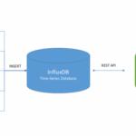 Hướng dẫn cài đặt hệ thống monitor với Grafana, InfluxDB và Telegraf trên CentOS 7
